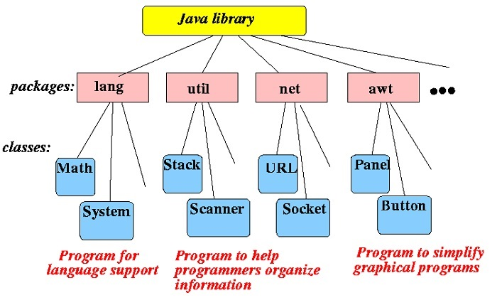 difference between library framework