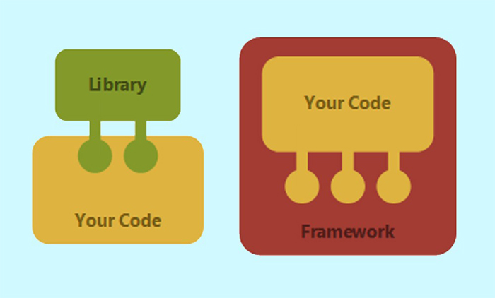 difference between library and framework