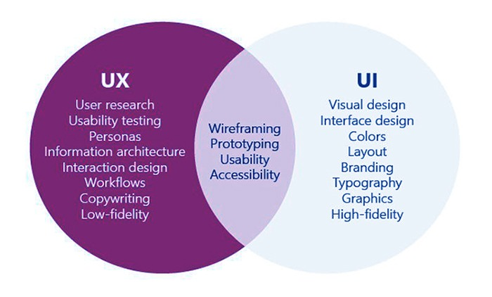 UI & UX definition and feature